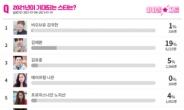 방탄소년단 정국, 2021년이 기대되는 스타 1위…이어 김재환·홍자·김호중