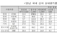 """GV80, 실내공기 중 톨루엔 권고기준 초과…국토부 """"시정조치"""""""