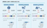 2020년 상반기 콘텐츠산업, 매출 –1.9% ↓, 수출 4.8% ↑