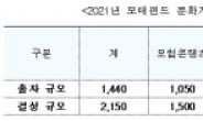 콘텐츠・관광・스포츠 분야 총 2985억 원 신규 투자