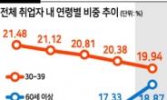 30대 바짝 쫓아온 노인 취업비율…속도 붙는 '경제허리 붕괴'