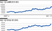 대어 IPO에 모회사 주가도 상승…'SK바팜' 학습효과 올해도