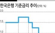 """기준금리 동결…한은 """"자산시장·가계부채 유의할 것"""""""