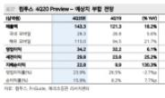 컴투스, 신작 줄줄이 출시…'백년전쟁' 기대감으로 상승여력 30%↑