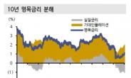 금리 상승 압력..미 국채 상단 올해 1.6%
