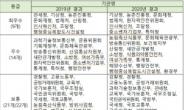 검찰청, 정보공개 종합평가 '꼴찌'…농진청 등 6곳 2년 연속 우수