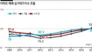전국 아파트 실거래가 작년 18% 급등 '11년 만에 최고'