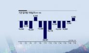 차익물량 소진 임박…기관투자자 컴백