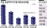 50조 중 30조가 택지개발사업…대토보상 활성화 주목