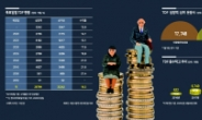 단타·직접투자 대안 부상…중년층 자금 'TDF 러시'