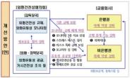 증권·보험사 외화유동성 매달 점검…금융그룹 단위로 관리