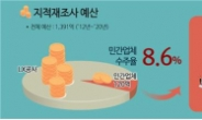"""국토부, 지적재조사 책임수행기관제 도입…""""민간참여 확대"""""""
