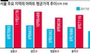 성동구 아파트값 3년간 68.7% …서울서 가장 많이 올랐다