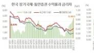 [홍길용의 화식열전] 장단기 금리차 급상승…경기회복? 증시조정?