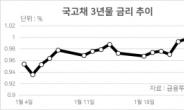 [인더머니] 자영업자 '돈 퍼주기'에 국고채 금리 급등…경제 치명상 우려
