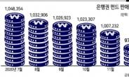 상승증시 소외된 은행…신흥국·테마 해외공모펀드로 '돌파구'