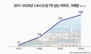 '3.3㎡당 1억' 아파트 단지는 68곳…전년대비 54.5% 늘어나 [부동산360]