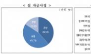 """코로나19 여파에…중기 39% """"설 자금 사정 어렵다"""""""