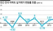 서울 아파트 실거래가 작년 21.7% 급등…정부 통계의 7배