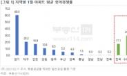 경기·인천·강원 청약경쟁률, 1월 기준 역대 최고 기록