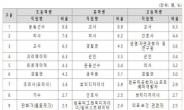코로나 여파? 장래희망 '의사·간호사' 인기↑…초등생 '운동선수'·중·고생 '교사' 1위