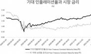 """""""인플레보다는 경기회복""""…PB들 기술주보다 경기민감주 추천 [인더머니]"""
