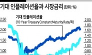PB들, 기술주보다 경기민감주 추천