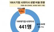 """재계, 女사외이사 모시기 열풍…""""여·교·육 주목"""""""