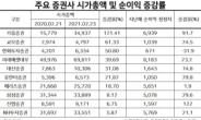역대급 투자 열풍에 증권사 몸집 7조 불었다[株포트라이트]'