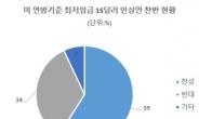 """美 정가 '최저임금 15弗 인상' 입법 전쟁…""""국민 59% 찬성"""""""