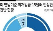 美 '최저임금 인상' 입법전쟁…국민 59% '찬성'