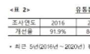 """'유통갑질 확 줄었다'…공정위 """"대규모유통업자 불공정거래, 전년비 93% 감소"""""""
