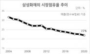 [인더머니]도전받는 '지존' 삼성화재…점유율과 수익성의 '딜레마'