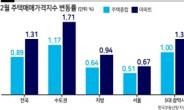 'GTX 정차효과' 수도권 집값 월간상승률 13년來 최고