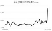 [특징주] 두올 '아이오닉5' 기대감에 2거래일 연속 상승세