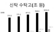 [인더머니] 신탁시장 첫 1000조 돌파…부동산 쏠림