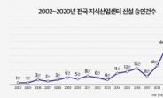 지난해 지식산업센터 신설 승인건수, 역대 최고치 기록