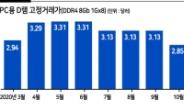 주춤 韓 증시 '칩플레이션'이 버팀목