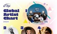 방탄소년단, 국제음반산업협회 '글로벌 아티스트' 1위… 非영어권 최초