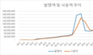 '광주상생카드' 출시 2년만에 1조 돌파 성공적…골목상권지킴이 톡톡