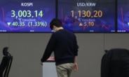 원·달러 환율 보합 마감…中 경제 기대감에 상승폭 축소