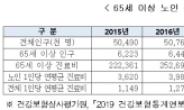 """노인 1인당 연간 진료비 490만원…""""보장성 보험으로 대비해야"""""""