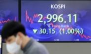 [마감시황]코스피 7일만에 3000 붕괴…미국 국채 금리 상승 부담
