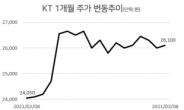 금리인상기 주목받는 통신주…'기관의 KT' vs '외국인의 SKT'