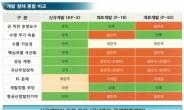 KF-X 전투기 국내개발을 반대한 정부출연 연구기관 [안승범의 디펜스타임즈]