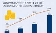 미래에셋생명 MVP 펀드 순자산 3조원 돌파