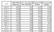 집값·세금 높을수록 '吳-朴' 득표율 차이 컸다 [부동산360]