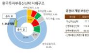 '황금알' 부동산신탁...한국지주, 독박? 독식?