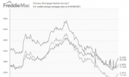 오르던 美 주담대 금리, 1월 이후 첫 하락…3.13%