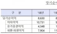 """외국은행 국내지점, 작년 이익 28.6%↑… """"변동성에 취약"""""""